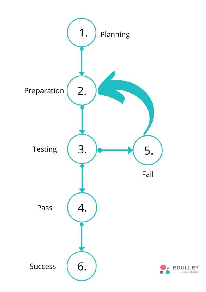 pte preparation strategy